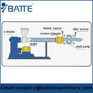 Extrusion line Integrate the Systems